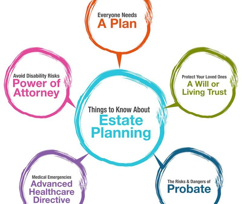 What Is Estate Planning? Six Good Reasons Everyone Should Have An Estate Plan In Louisville
